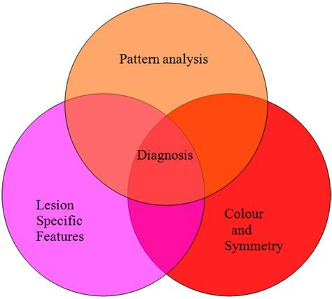 pattern analysis dermoscopy interpretation of dermoscopic features primary care