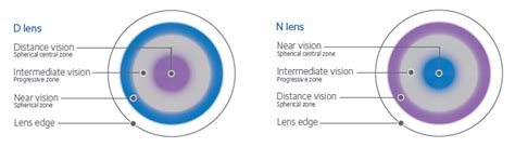 most comfortable multifocal contact lenses multifocal lens technology coopervision hong kong