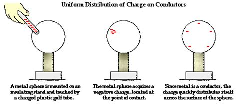 exles of conductors in physics static electricity conductors insulators maggie s science connection