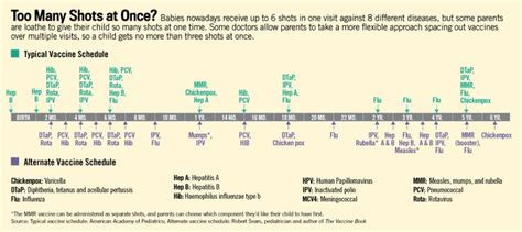 alternate vaccine schedule from dr sears the vaccine