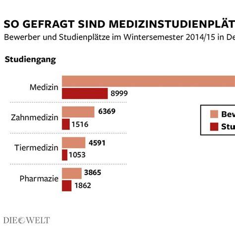 Bewerbung Medizinstudium In Deutschland medizinstudium auch mit schlechterem nc arzt werden welt