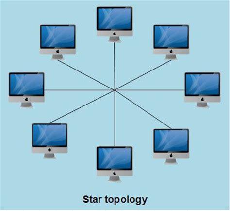 network layout star presentation name on emaze