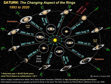 saturns year saturn s orbit and the changing aspect of the rings