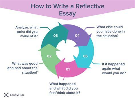 How To Make A Reflection Paper - how to write a reflective essay essayhub