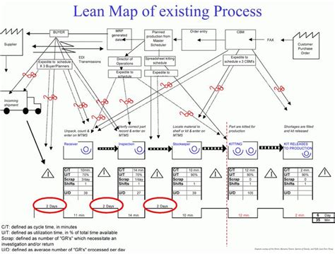 Lean Simulations Value Stream Map Exles Lean Pinterest Business Lean Process Mapping Template