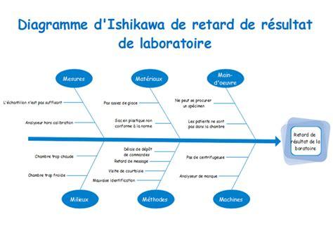 gestion de projet r 233 aliser le diagramme exemple dapplication diagramme ishikawa illustration of