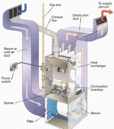 how to adjust pilot light on gas furnace gas furnace pilot light how to relight adjust flame