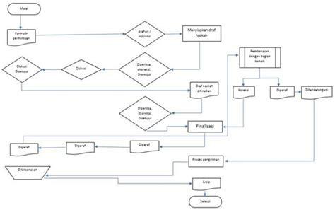 membuat flowchart sop sop pembuatan perjanjian blog manajemen keuangan