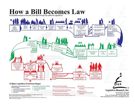 How A Bill Becomes A Worksheet Answers by How A Bill Becomes A How A Bill Becomes