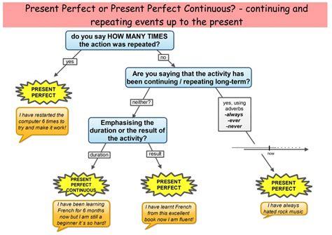 preguntas con present progressive present perfect simple or continuous english tenses