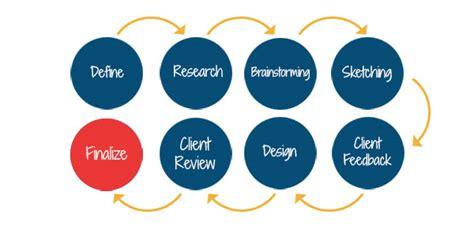 graphics design job kolkata graphic design company in kolkata webaholic
