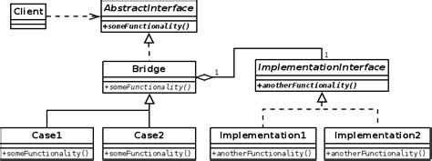 software design pattern bridge design patterns bridge by radekpazdera