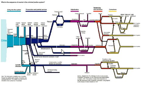 criminal justice flowchart bizzbangbuzz by deal attorney business lawyer anthony