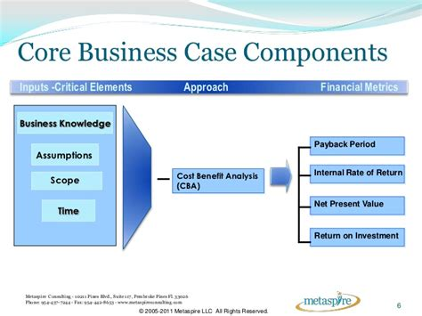 how to create an undisputable service management business case