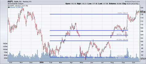 fibonacci and chart pattern trading tools fibonacci retracements chartschool