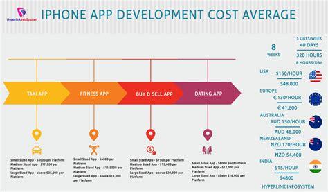 mobile app development costs iphone app development cost average