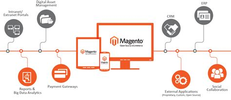magento layout update handle controller uniqueness of magento in delivering futuristic ecommerce