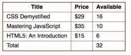 Html5 Table Tags Html5 Table Tutorial Reference And Sle Code Fastwebstart