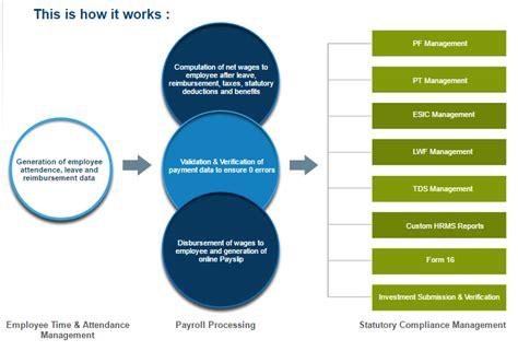 payroll processing flowchart flowchart of payroll processing system create a flowchart