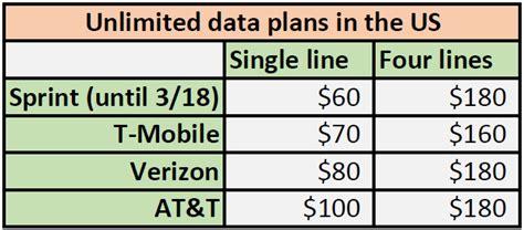 mobile data plans verizon brings back unlimited mobile data plans