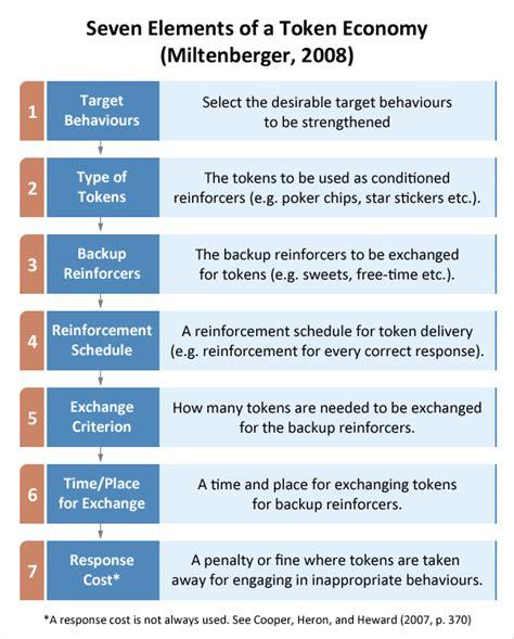 token economy on pinterest applied behavior analysis