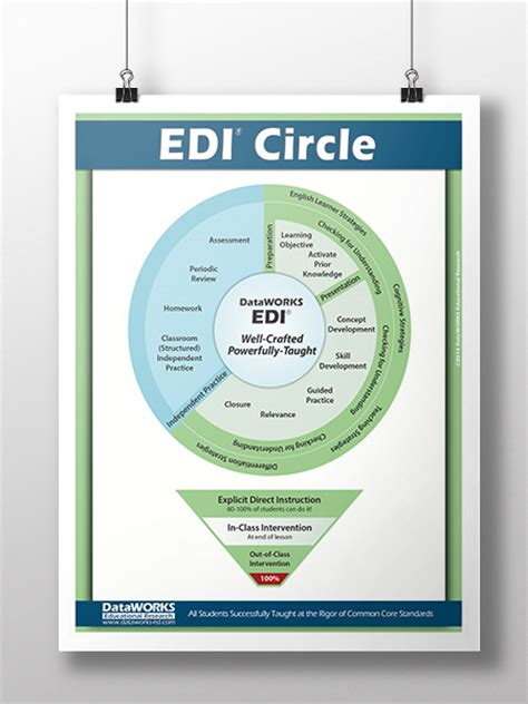 edi lesson plan template edi lesson plan template plan template