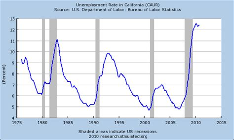 unemployment fha rethinking california homeownership why 2011 is not the