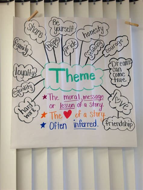 theme list for 4th graders 1000 images about third grade wonders unit 2 on pinterest