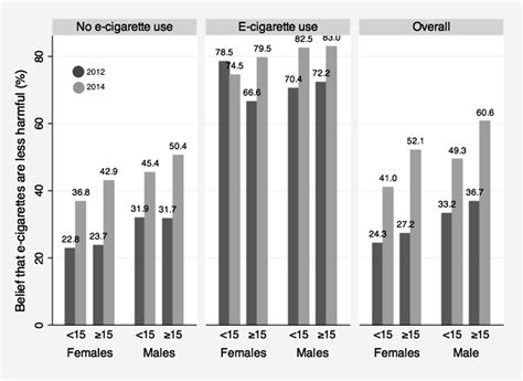 a e perceptions of e cigarettes and noncigarette tobacco