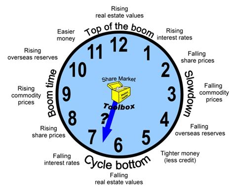 Cycle Investing investing in cyclical stocks