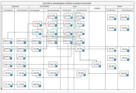 industrial engineering flowchart industrial engineering flowchart flowchart in word