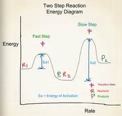 label the energy diagram for a two step reaction chemistry 2 flashcards quizlet