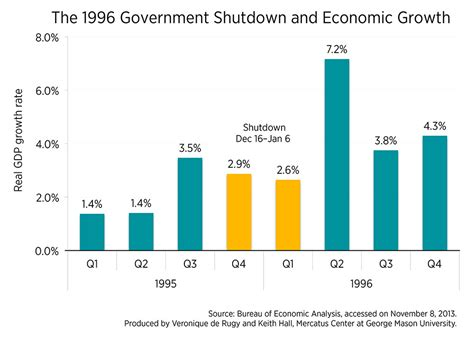 growth and payroll changes during the 1996 government
