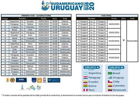 Calendario Sub 20 Calendario Sudamericano Sub 20 De Uruguay 2015