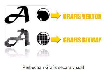 perbedaan desain grafis vektor dan bitmap bitmap dan vektor kelas desain belajar desain grafis mudah