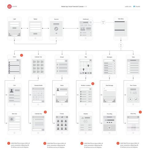 visual flowchart 17 best wireframe user flow images on app