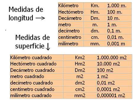 sistema metrico pin tabla equivalencias metricas pdf search engine