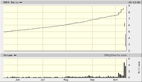 million dollar trading profit stock market pattern 8 million dollar trading profit stock market pattern 8