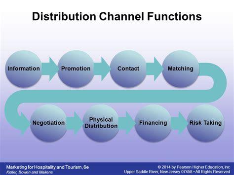 Distribution 4 Channel distribution channels ppt