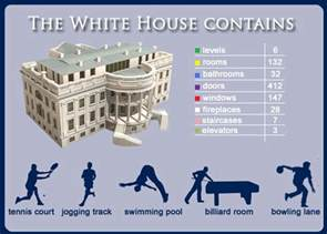 15 amazing facts about the white house nigeria