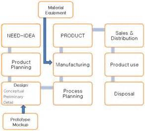 design phase indonesia engineering life cycle cost for professional engineering