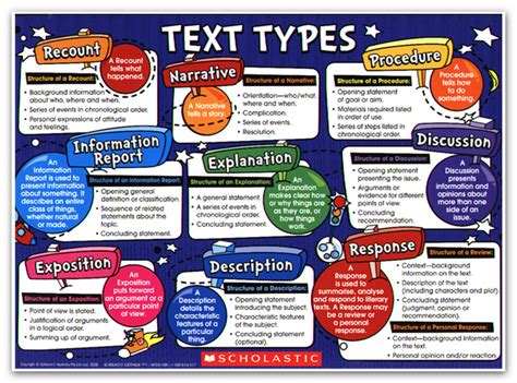 printable recount poster text types scholastic genretypes png education