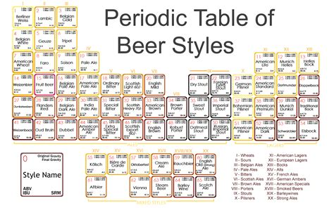 Printable Periodic Table Of Beer Styles | periodic table of beer styles