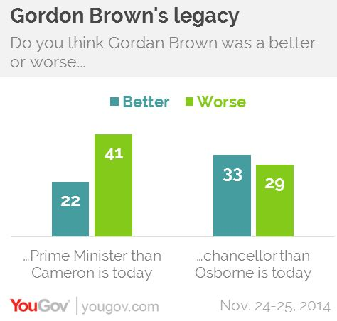 Gordon And Hugh Ask You To Think About Your Food by Yougov Brown Was A Better Chancellor Than Osborne