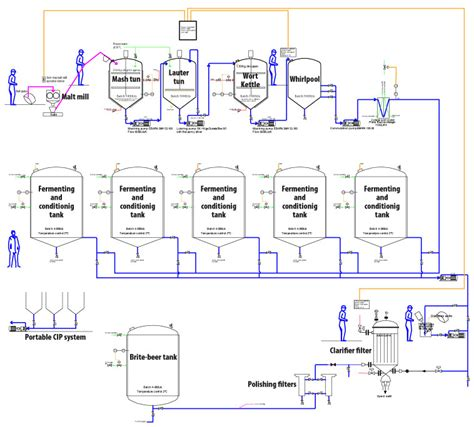 brewing flowchart microbrewery process flowchart brewplants