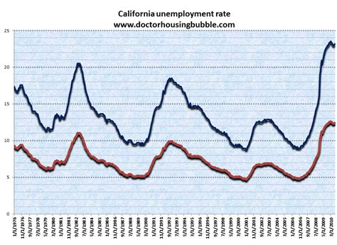 Cal State Mba Employment Stistica by The Four Corners Of The Non California Economic Recovery
