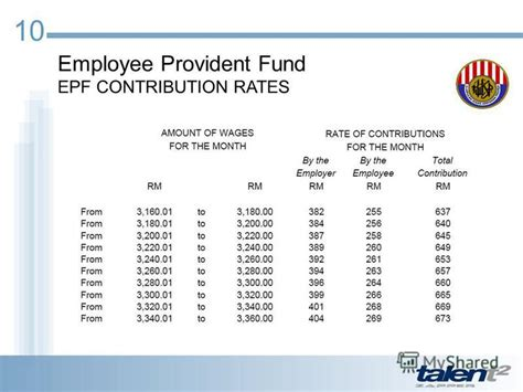 epf rate employer 2015 epf contribution table 2014 by employer epf contribution