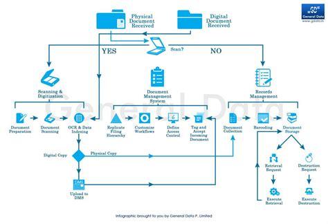 document management workflow diagram workflow diagram for document management system image