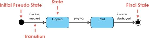 simple state diagram what is state machine diagram