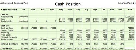 business portfolio cash position